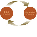 Kirkus Review for The Orderly Conversation